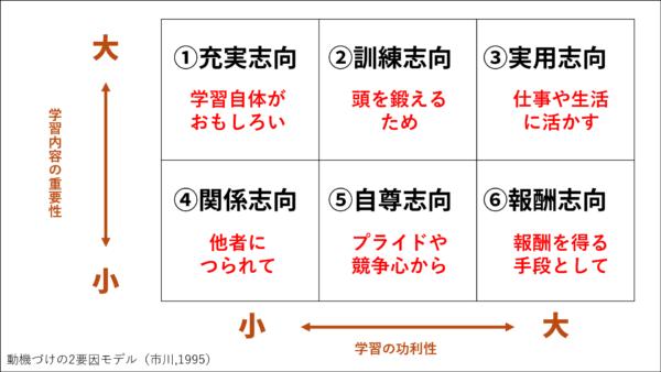 学習動機の2要因モデル
