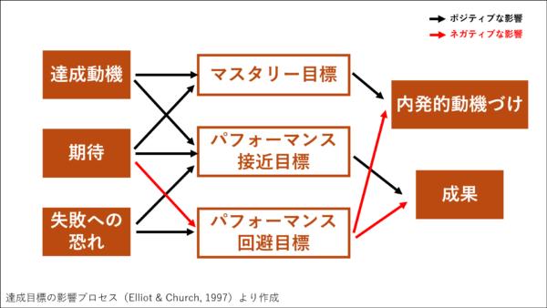 マスタリー目標とパフォーマンス目標の影響プロセス