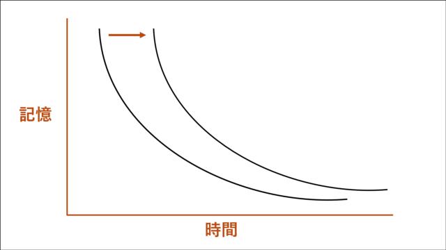 分散学習のメカニズムと忘却曲線(2)