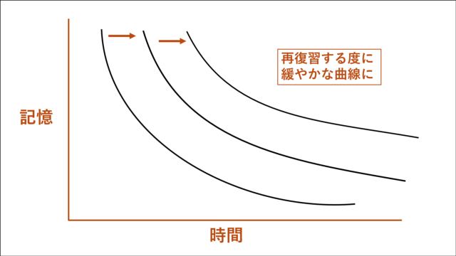 分散学習のメカニズムと忘却曲線(3)