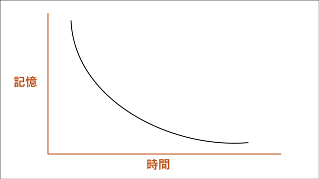分散学習のメカニズムと忘却曲線(1)