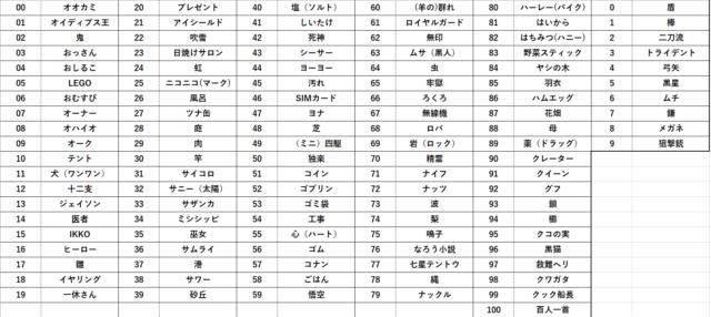 数字イメージ変換表