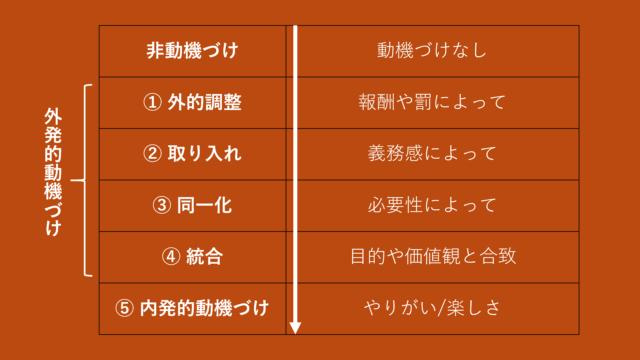 自己決定理論の5段階