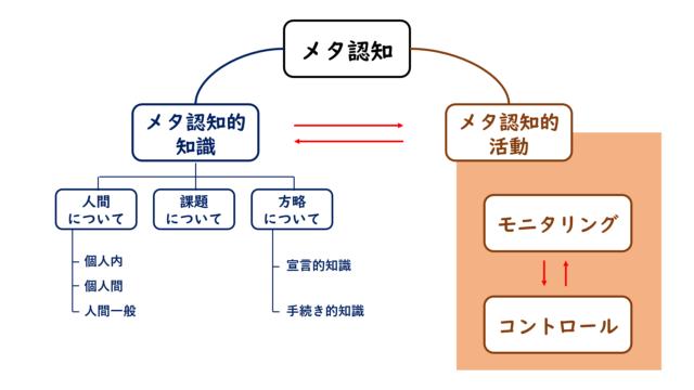 コンセプトマップ「メタ認知」