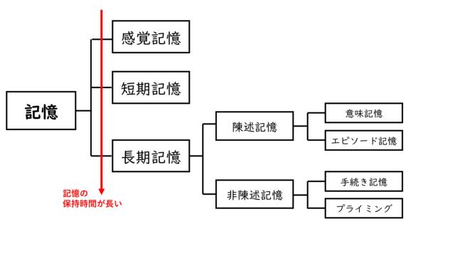 コンセプトマップ「記憶」
