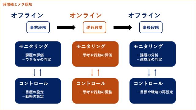 オンライン・メタ認知とオフライン・メタ認知