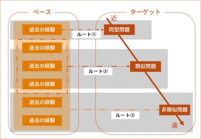 概念転移の3ルート